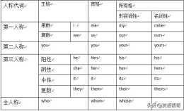 英語中考重點語法專案:英語代詞的分類與格變
